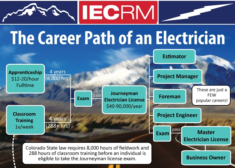 Four Year Electrician Apprentice Program Faq S Iecrm